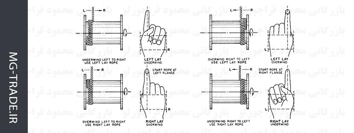 ویژگی های سیم بکسل های جرثقیل و نحوه انتخاب آن ها انتخاب سیم بکسل راهنمای انتخاب سیم بکسل جرثقیل و آسانسور                                            2